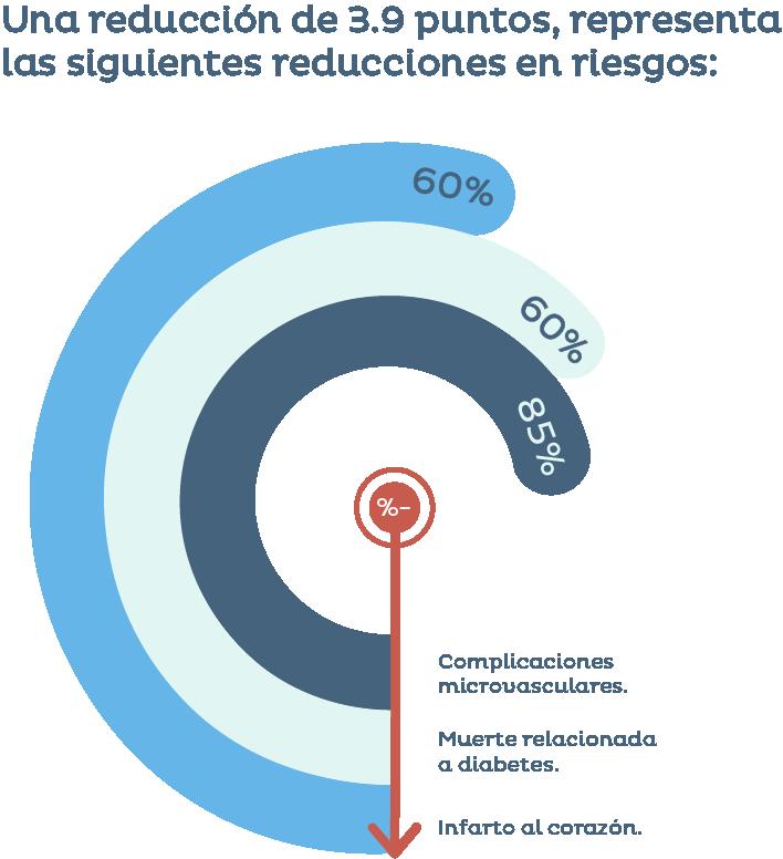 Estadísticas de la diabetes en México